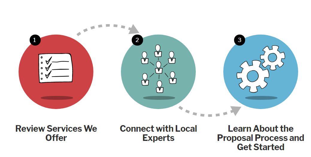 Trial Innovation Process infographic reads Review Services we offer, connect with local experts and finally learn about the proposal process and get started