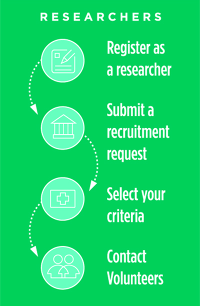 onboarding process for researchers: register, submit a recruitment request, select your inclusion criteria, contact volunteers